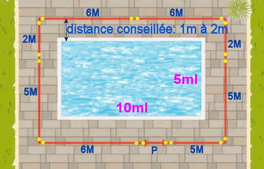 Schéma installer clôture piscine avec portail sur piscine de 10ml*5ml